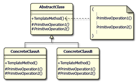 Template Method's UML